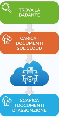 processo gestione badanti in cloud